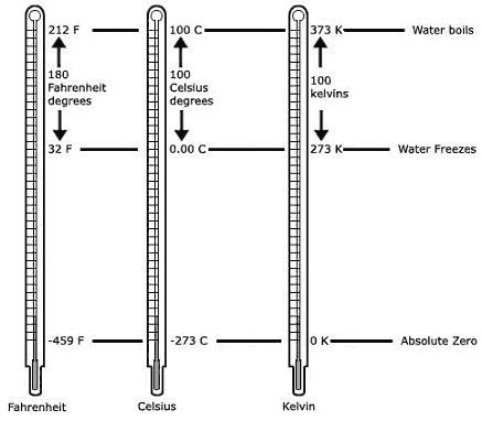 temperature-scales-comparison.png