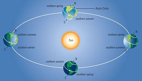 seasons-due-to-axial-tilt.jpg