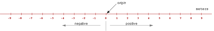 concepts-motion-straight-line.png