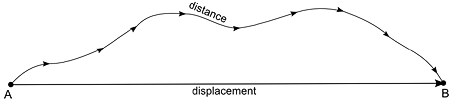 distance-vs-displacement.png