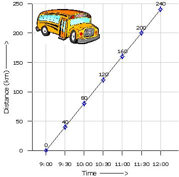 uniform-speed-graph-bus-journey.png